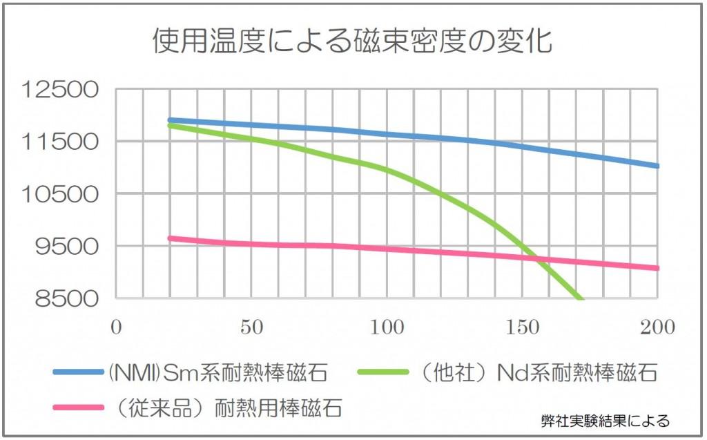 tainetsu-graph(p2)